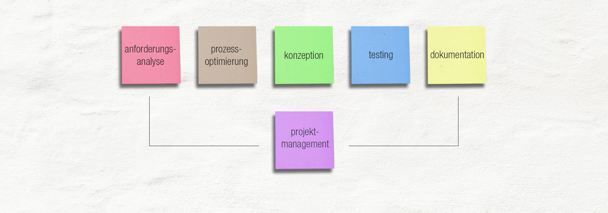 Anforderungsanalyse, Prozessoptimierung, Konzeption, Testing, Dokumentation und Projektleitung aus einer Hand